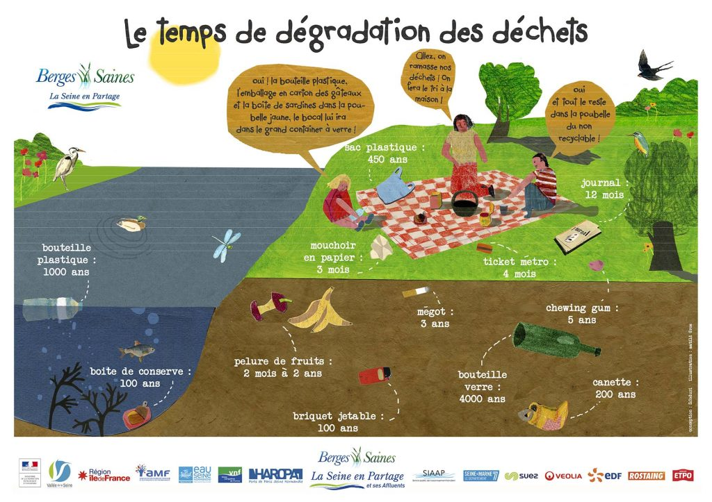 Le temps de dégradation des déchets